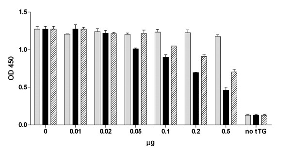 Inhibitory effect of purified MB-MoG-3.7 (grey bars), MB-MoG-2.8 (black bars) and mAb CUB7402 (hatched bars) on mouse tTG activity. Elisa plates coated with gliadin, a tTG substrate, are incubated with 0.2 mM 5-(biotinamido)pentylamine and 0.25 μg of mouse tTG, with increasing amounts of purified miniantibody or mAb. The incorporation of 5-(biotinamido)pentylamine is revealed by streptavidin conjugated with peroxidase.