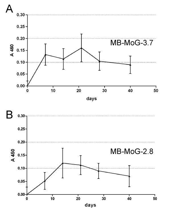 ELISA time course of the serum anti-tTG miniantibody average titer in 8 BALB/c mice injected at 0 and 14 days with pMB-MoG-3.7 (panel A) and 2.8 (panel B) DNA. Serum dilution 1:50. Secondary antibodies: biotinylated mAb SV5 and streptavidin conjugated with peroxidase.