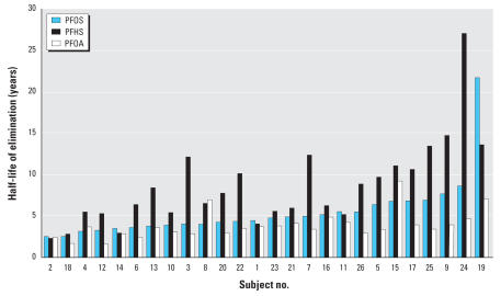 Half-life (years) of serum elimination for PFOS, PFHS, and PFOA (in ascending order for PFOS) for 26 retired fluorochemical production workers by subject number.