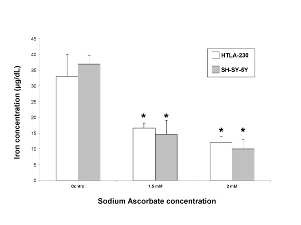 Reduction of intracellular iron levels by sodium ascorbate . 30 × 10 6 of either HTLA-230 or SH-SY5Y were treated with the indicated doses of sodium ascorbate for 24 hours and iron levels were measured in cell lysates. After terminating the incubation, cells were collected by scraping and washed three times with PBS and then lysed in specific buffer. Iron levels were analyzed with a <t>Cobas</t> <t>Integra</t> 800 system as described under