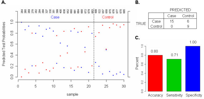 Validation of the 41 classifier genes using TaqMan real-time PCR assays. The expression profile of the 41 classifier genes was measured in each of the 82 samples by real-time PCR using TaqMan® Gene Expression Assays. Based on TaqMan assay data, the coefficient of the 41 classifier genes were re-learned from the 52 training samples and used to classify the status of 30 testing samples using the same method applied to microarray data. (A). Classification probabilities for each testing sample: TAA (case) vs. normal (control); (B). Contingency table summarizes the predicted and actual class membership for the testing set; (C). Classification accuracy, sensitivity and specificity.