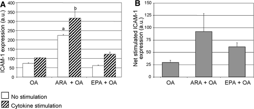 a – b ICAM-1 expression (in arbitrary units a.u.) on living Caco-2 cells cultured for 22 days with 160 μM oleic acid (OA) or 130 μM arachidonic acid (ARA) plus 30 μM OA or 6 μM eicosapentaenoic acid (EPA) plus 154 μM OA with and without cytokine stimulation for 16 h (100 U/mL IFNγ and 50 U/mL IL-1β) and net stimulated (stimulated–non-stimulated). Results represent means ± SD; n = 2. Representative representation of two independent experiments. ANOVA between groups, non-stimulated P