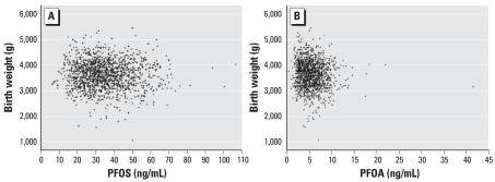 Birth weight and plasma PFOS ( A ) and PFOA ( B ) concentrations in the first maternal blood samples.