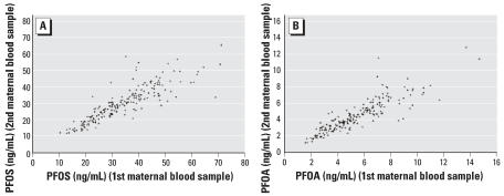 Plasma PFOS ( A ) and PFOA ( B ) concentrations between the first and second maternal blood samples.
