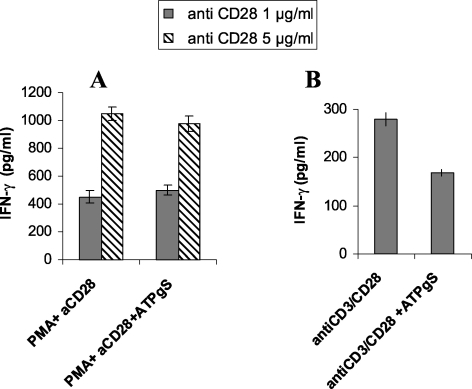 ATPγS inhibits IFN-γ secretion in primary human CD4 +  T cells following activation mediated by anti-CD3 plus anti-CD28 but not by PMA plus anti-CD28. The cells were incubated for 24 h either with PMA (1 ng/ml) and two concentrations of soluble anti-CD28 (1 or 5 µg/ml) (A) or with a combination of pre-coated anti-CD3 and soluble anti-CD28 (1 µg/ml) (B), in the continuous presence or absence of ATPγS, that was added at the same time as PMA/CD28 or anti-CD3/anti-CD28. In the absence of stimulation, no IFN-γ was detectable in the supernatant (data not shown). Data represent the mean ± S.D. of triplicate experimental points obtained in one representative experiment of three.