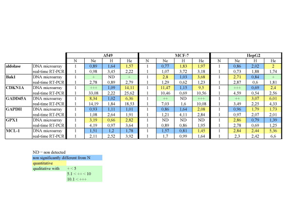 Comparison of the results obtained with real time RT-PCR and DNA microarrays analyses for aldolase , BAK1, CDNK1A, GADD45A, GAPDH, GPX1 , and MCL1 genes. After the incubation, total RNA was extracted, submitted to reverse transcription and then to amplification in the presence of SYBR Green and specific primers. RPL13A was used as the house keeping gene for data normalization. For real-time RT-PCR results, data are given in fold-induction. For DNA microarray results, mean ratios indicate a fold-increase or decrease in gene expression. They are highlighted in blue if statistically non significant, in yellow for quantitative data and in green for qualitative data, given with + or - signs (according to the inserted table).