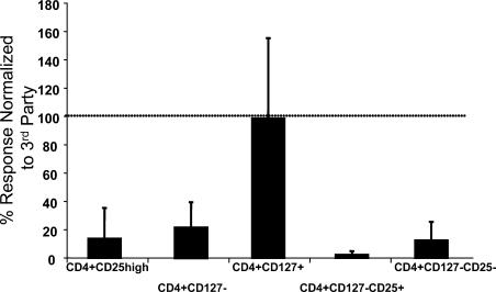 Proliferative response of isolated T cell subsets. Buffy coat samples were sorted based on CD4, CD127, and CD25 expression. 30,000 sorted cells were put into culture with allogeneic anti-CD3–depleted, irradiated, third-party PBMCs as stimulators. T cells were incubated for 7 d at 37°C in 5% CO 2 . 16 h before the end of the incubation, 1 μCi 3 H-thymidine was added to each well. Plates were harvested and data were analyzed. Data are representative of nine separate experiments.