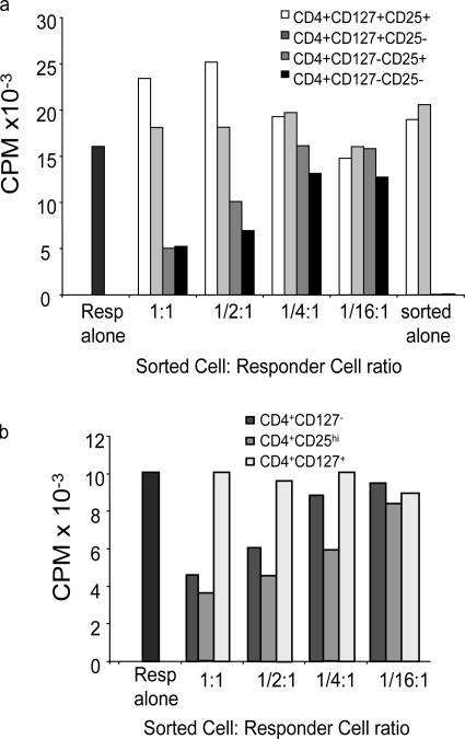 Suppression of allogeneic MLR by individual T cell subsets. Buffy coat samples were sorted based on CD4, CD127 and CD25 expression. 30,000 sorted cells were combined with 100,000 autologous PBMCs as responders, and 100,000 allogeneic anti-CD3–depleted, irradiated third-party PBMCs as stimulators. T cells were incubated for 7 d at 37°C in 5% CO 2 . 16 h before the end of the incubation, 1 μCi 3 H-thymidine was added to each well. Plates were harvested and data were analyzed. Data representative of nine separate experiments sorting seven different subpopulations of CD4 + cells indicated (a) CD127 + CD25 + , CD127 + CD25 − , CD127 lo/− CD25 + , CD127 lo/− CD25 − and (b) CD127 lo/− , CD25 hi , CD127 + . 100,000 responders are present in each well with decreasing numbers of sorted cells added at 1:1 ratio (30,000:100,000), 1:1/2 (15,000 sorted cells), 1:1/4 (7,500 sorted cells), 1:1/16 (1,875 sorted cells) in comparison to sorted cells alone. Results are represented as counts per minute (CPM).