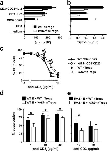 TCR-mediated activation of WAS −/− nTreg cells. (a) Proliferation of WT and WAS − / − nTreg cells stimulated with 10 μg/ml of plate-bound anti-CD3 mAbs, 100 U/ml IL-2, and/or 1 μg/ml anti-CD28 mAbs as indicated. The average cpm ± SEM of three independent experiments is shown. (b) TGF-β production by WT and WAS − / − nTreg cells activated as in a. The average concentration ± SEM of three independent experiments is shown. (c) TCR down-regulation in nTreg cells and CD4 + CD25 − effector T cells after stimulation with anti-CD3 mAbs. Plotted values represent the average percentage of CD3 + cells of three mice per group. Error bars represent SD. For nTreg cells, *, P