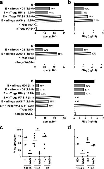 Allogeneic suppression by human nTreg cells. (a and b) Ability of nTreg cells freshly isolated from WAS patients and HDs to suppress allogeneic CD4 + CD25 − effector T cells from HDs. Effector T cells were cultured in the presence of nTreg cells at the indicated ratio and stimulated with CD3-depleted irradiated allogeneic APCs and anti-CD3 mAbs for 72 h (HD1 and WAS4), anti-CD3 mAbs plus anti-CD28 mAb–coated beads for 72 h (HD2 and WAS14), or anti-CD3 mAbs plus anti-CD28 mAb–coated beads for 120 h (HD4 and WAS17). Proliferation was measured by [ 3 H]thymidine incorporation (a), and IFN-γ secretion was measured by cytometric bead array (b). Filled bars, activated effector T cells (abbreviated as E); gray bars, activated effector T cells in the presence of nTreg cells isolated from HDs; dashed bars, activated effector T cells in the presence of nTreg cells isolated from WAS patients; dotted bars, activated nTreg cells alone. Percentages of suppression are indicated. (c and d) Cumulative graph of allogeneic suppression of proliferation (c) and IFN-γ production (d) at the indicated effector T cell/nTreg cell ratio. Dots represent percentage of suppression of each HD or WAS patient, and bars depict the respective median value. *, P