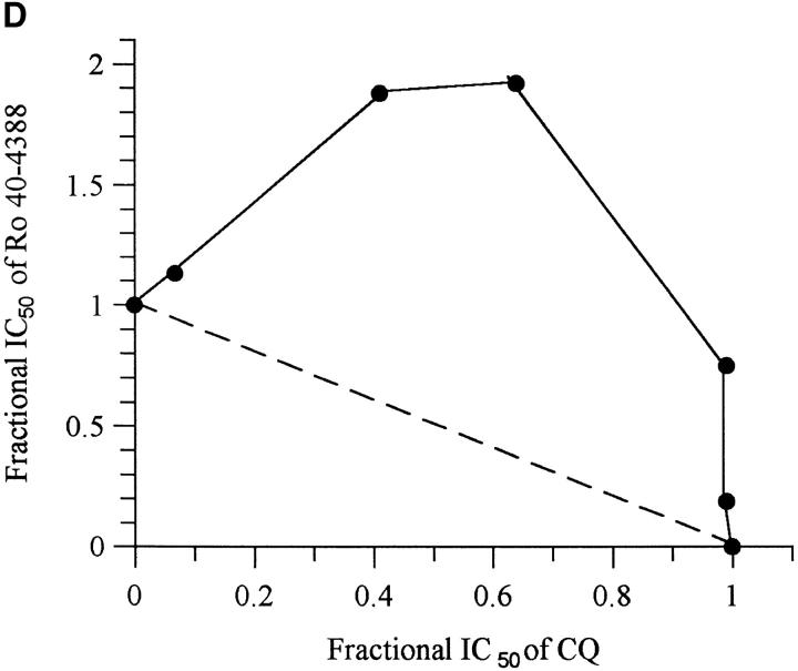 The effect of various proteinase inhibitors on the steady-state uptake (CAR) and activity of CQ. (A) The following inhibitors are shown: E64 (closed square); leupeptin (open circle); Ro 61-9379 (closed triangle); Ro 61-7835 (open square); ALLN (closed inverted triangle); ALLM (open inverted triangle); and Ro 40-4388 (closed circle). (B) The reversible effect of proteinase inhibitors on the steady-state accumulation of CQ by CQS (HB3) parasites. Control data without inhibitor are shown by light shaded bars. Dark shaded bars show the effect before and after wash-off of 10 μM Ro 40-4388, 20 μM ALLM, and 20 μM ALLN. (C) The effect of the same concentrations of proteinase inhibitors (pre-wash) on the steady-state accumulation of CQ by CQR (K1) parasites in the absence (light shaded bars) or presence (dark shaded bars) of 10 μM verapamil. The effect of the inhibitors is reversible on washout (post-wash). Data are means ± SD from 10 experiments. (D) Antagonism of Ro 40-4388 and CQ against the CQS (HB3) parasite.