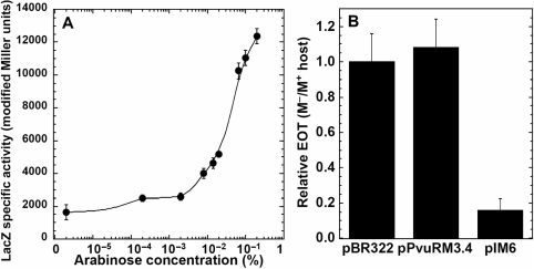 The effect of mutation in O R on pvuIICR transcription and on PvuII R-M system establishment. The nonrepressing C-box mutation (WWWR: 5′-GACT-CAT-AGTC-TGTA-GACT-CAA- GA TC-3′) was tested in two ways. ( A ) In vivo titration with C.PvuII on arabinose inducible plasmid pIM1, where mutated C-box was fused to lacZ gene (pIM9). Cells were grown in minimal media with 0.2% glycerol, 0.2% glucose and the indicated concentration of arabinose as described in Figure 2 B. The transcriptional activity was measured as β-galactosidase specific activity as described in the Figure 2 legend. ( B ) Equal amounts of three plasmid DNAs were used to determine the efficiency of transformation (EOT) in each of two host strains. The three plasmids were pPvuRM3.4 (WT PvuII R-M system), pIM6 (symmetrized nonrepressing variant), and pBR322 (vector control). These were introduced into competent E. coli TOP10 cells that already carried either the gene for the PvuII MTase ( pvuIIM ; plasmid pPvuM1.9-ACYC) or a vector control ( pACYC177 ). Relative EOT was determined as the fraction of M.PvuII − transformants obtained relative to the number of transformants for the M.PvuIIM + strain, and then normalized to the pBR322 EOT ratio. Error bars indicate the SD.