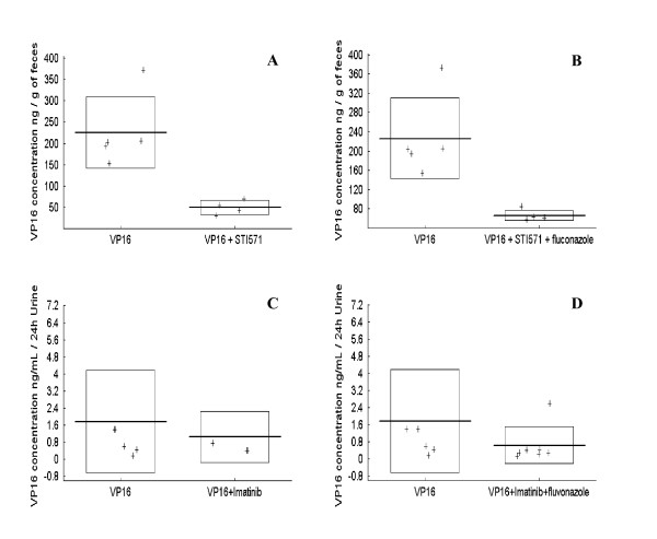 Fecal and urine excretion of etoposide in CD1 mice . Etoposide (VP16) levels were determined in feces (ng of etoposide/g of feces) when mice were treated with etoposide alone (A, B) or in combination with imatinib (B) or in combination with imatinib and fluconazole (B). Etoposide (VP16) levels were determined in urine (ng of etoposide/24 hours of urine) when mice were treated with etoposide alone (C, D) or in combination with imatinib (C) or in combination with imatinib and fluconazole (D).
