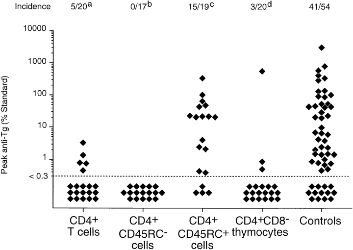 Prevention of thyroiditis development in TxX PVG rats by their reconstitution with either CD4 + CD45RC − T cells or CD4 + CD8 − thymocytes. Unfractionated CD4 + and CD4 + CD45RC − cells were purified from TDLs of 12-wk-old normal PVG rats by Dynal bead depletion. CD4 + CD45RC + cells were purified from CD4 + TDLs by positive selection using MACS beads, whereas CD4 + CD8 − thymocytes were purified from thymus of 6-wk-old rats by depletion of CD8 + cells as described in Materials and Methods. Shortly after their last irradiation, TxX PVG rats were reconstituted with 10 7 of unfractionated CD4 + cells, CD4 + CD45RC − cells, CD4 + CD45RC + cells, or CD4 + CD8 − thymocytes, while control rats received no cells. Data represent peak anti-Tg IgG antibody levels in individual TxX rats from groups reconstituted with different T cell subsets. Anti-Tg titers are expressed as percentage of a standard and data are the pool of six independent experiments. Statistics versus controls: a P