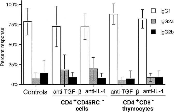IgG isotypes of anti-Tg antibodies in TxX rats is not affected by their treatment with anti–IL-4 or anti–TGF-β blocking mAbs. The relative isotype usage of anti-Tg IgG responses was determined for TxX rats reconstituted with CD4 + CD45RC − cells but treated with either anti–IL-4 ( n = 9) or anti–TGF-β ( n = 7) blocking mAbs and those reconstituted with CD4 + CD8 − thymocytes and treated with either anti-IL-4 ( n = 6) or anti-TGF-β ( n = 9) blocking mAbs from the experiments described in Fig. 5 . The isotype of anti-Tg IgG in sera of control rats ( n = 16) from both these series of experiments was similarly determined by specific ELISA. Data are expressed as the mean percentage of the anti-Tg response for a given IgG isotype where 100% is the sum of the ODs for individual isotypes above background of normal PVG sera in 1:10 dilutions of an experimental serum. Error bars indicate SD.