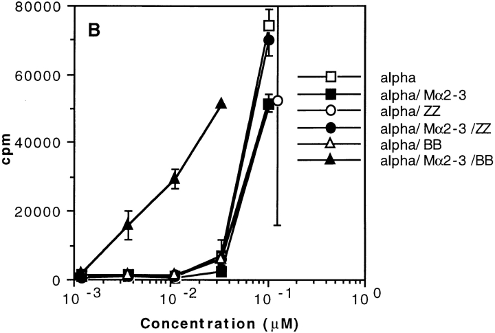 Effect of two SpA derivatives on the binding to coated hIgMs and on the T cell presentation of toxin α. (A) Mα2-3 was incubated overnight in the presence or absence of fixed concentrations of toxin α biotinylated at the NH 2 terminus (Alphabiot) and either ZZ or BB in BSA-coated microwell plates. The solutions were transferred in hIgM-coated plates. Binding of Mα2-3 to the wells was determined using a goat anti–mouse IgG peroxidase conjugate (GAM–PO), whereas binding of biotinylated toxin α was determined using a <t>streptavidin</t> peroxidase conjugate (SA–PO). (B) Toxin α (alpha) was serially diluted and incubated overnight at 4°C in the presence or absence of mAb Mα2-3 (25 nM final) and either ZZ or BB (0.1 μM final for each derivative). 5 × 10 5 splenocytes from BALB/c mice were then added to each well in the presence of 5 × 10 4 T1B2. T cell stimulation was assessed as previously described.