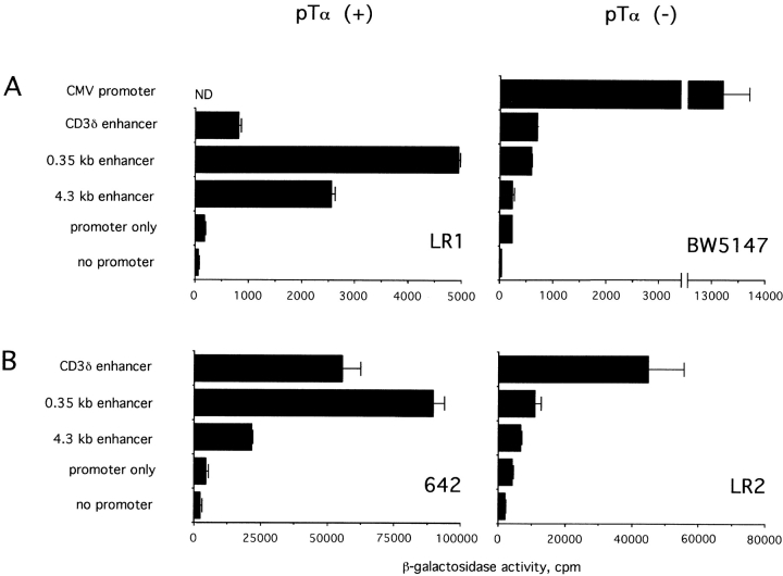 Activity of the pTα enhancer in various T cell lines. The 4.3- and 0.35-kb pTα enhancer fragments and the control CD3δ enhancer were subcloned upstream of the SV40 promoter/LacZ reporter gene. (A) The cells were transfected using <t>Fugene</t> 6 reagent. A CMV promoter/LacZ construct was used as a positive control for transfection of BW5147 cells. In B, the cells were transfected using Superfect reagent.