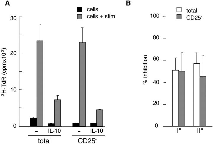 IL-10–induced anergy does not depend on the presence of CD25 + CD4 + T cells. Total PBMCs or PBMCs depleted of CD25 + cells were stimulated with irradiated CD3-depleted allogeneic APCs for 10 d in the absence or presence of IL-10 (100 U/ml). After 10 d, cells were harvested and left unstimulated (cells) or restimulated with the same allogeneic APCs in the absence of IL-10 (cells + stim). After 48 h of culture, [ 3 H]thymidine was added for an additional 16 h. One representative secondary MLR out of four performed shown in panel A. In B, the average percent inhibition of proliferation induced by IL-10 in primary (I°) and secondary (II°) MLRs performed with total or CD25 − PBMCs as responder cells from four independent experiments is shown.