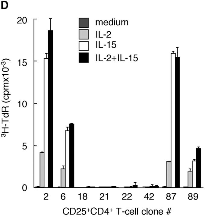 Isolation and characterization of human CD25 + CD4 + T cells at the clonal level. CD4 + T cells were isolated from PBMCs, stained with anti-CD4 and anti-CD25 mAbs, and separated into CD25 + CD4 + and CD25 − CD4 + T cells by FACS ® sorting to a purity greater than 98 and 99%, respectively (A). Resting T cell clones were stained with anti-CD4 and -CD25 mAbs 12–14 d after the last restimulation. Numbers on the top left indicate clone number, and on the top right the MFI and percent positive cells (B). Resting T cell clones were also tested for their ability to proliferate in response to anti-CD3 mAbs (10 μg/ml) in the absence or presence of IL-2 (100 U/ml; C), or in response to IL-2, IL-15 (10 ng/ml), or IL-2 and IL-15 together. (D) After 48 h of culture, [ 3 H]thymidine was added for an additional 16 h. For B–D results are representative of at least five independent tests.
