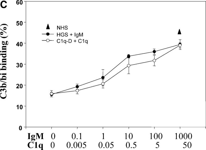IgM recruits C1q to apoptotic cells leading to C3 activation. (A) Live or apoptotic PBT cells were incubated with medium alone (−), NHS, HGS, or HGS reconstituted with IgM (1 mg/ml) as indicated for 30 min at 37°C. The cells were washed and C1q binding detected by Western blot analysis as described in Materials and Methods. For Western blot analysis, protein loading was compared by probing the same membrane with anti-ribosomal P antiserum (38 kD). Representative of three experiments. (B) Apoptotic PBT cells were incubated with purified human IgM (1 mg/ml) as above, washed and then incubated with purified human C1q (10 μg/ml) for 20 min at 37°C. C1q binding on the surface of apoptotic cells was detected by flow cytometry using a monoclonal anti–human C1q antibody. The results are expressed as the mean ± SD of three experiments. (C) Apoptotic PBT cells were incubated as in A. with either NHS, HGS, or HGS to which IgM was added to the final concentrations (μg/ml) indicated. These concentrations correspond to serial 10-fold dilutions of the normal serum concentration (1 mg/ml). Parallel experiments were performed with C1q depleted serum (C1q-D) to which serial 10-fold dilutions of C1q were added (normal serum concentration is 50 μg/ ml). C3b/bi binding was detected by flow cytometry and expressed as the percentage of cells positive for staining as in Fig. 1 E (mean ± SD of 3 experiments).