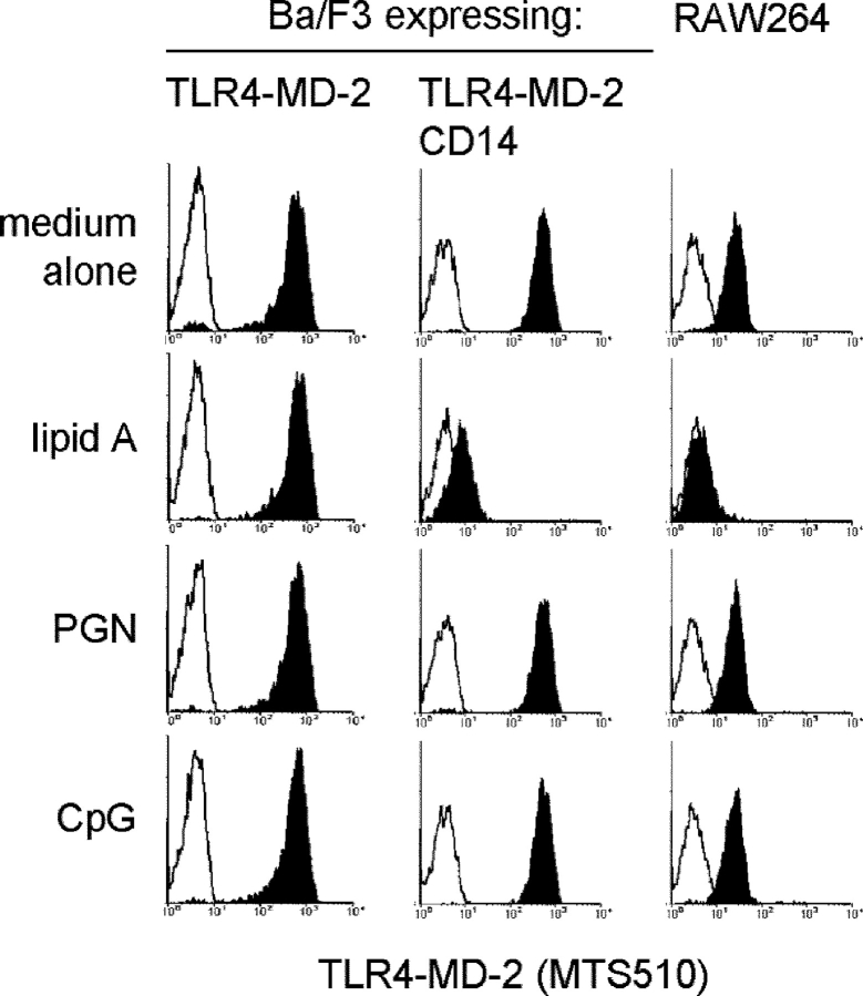 LPS down-regulates MTS510 binding to cell surface TLR4-MD-2. Ba/F3 cells expressing TLR4-MD-2 (left) or CD14 + TLR4-MD-2 (middle), or a macrophage line RAW264 (right) were stimulated with medium alone, 1 μg/ml lipid A, 10 μg/ml peptidoglycan (PGN), or 100 μM CpG DNA as indicated. After washing, cells were stained with biotinylated MTS510 followed by <t>streptavidin-PE.</t>