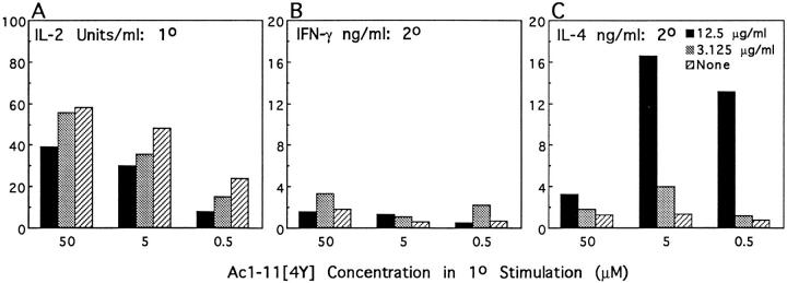 The effect of the addition of anti–class II antibody (10-3.6) on in vitro differentiation of naive TCR transgenic mice T cells by 50, 5, and 0.5 μM Ac1-11[4Y]. Black bars represent responses of T cells cultured with 12.5 μg/ml 10-3.6 and Ac1-11[4Y], shaded bars those of T cells cultured with 3.125 μg/ml 10-3.6 and Ac111[4Y], and cross-hatched bars those of T cells cultured with Ac1-11[4Y] alone. Sorted naive T cells were cultured in 24-well plates with irradiated splenocytes as APCs with various amounts of 10-3.6 and Ac1-11[4Y]. IL-2 production in the primary stimulation was determined on culture supernatant 48 h after initial stimulation with Ac1-11[4Y] and 10-3.6. After a total of 7 d, viable cells were then washed and cultured with 10 μM Ac1-11[4Y] or medium only in 96-well round-bottom plates at 5 × 10 4 cells/well and 5 × 10 5 APCs/well for 48 h. IFN-γ and IL-4 production in the secondary stimulation was determined as described. ( A ) IL-2 production by naive T cells in the primary stimulation is decreased by addition of 10-3.6. ( B ) IFN-γ production by T cells in the secondary stimulation does not change significantly by addition of 10-3.6. ( C ) IL-4 production by T cells in the secondary stimulation increases 2–20-fold, depending on the initial concentration of Ac1-11[4Y].