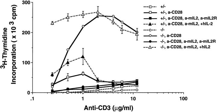 Cell proliferation induced by TCR and CD28 is dependent on IL-2. CD4 + T cells from itk −/− mice and itk +/− littermates were stimulated with plate-bound anti-CD3 at different concentrations as indicated, in the presence or absence of anti-CD28 ascites (1:500). Anti-CD28 and anti-murine IL-2 were added with anti-murine IL-2R or with recombinant human IL-2 at the beginning of culture. Cell proliferation was measured 72 h after stimulation. a-CD28, anti-CD28 ascites; a-mIL2, anti-murine IL-2 mAb; a-mIL2R, anti-murine IL-2Rα mAb; and hIL-2, recombinant human IL-2.
