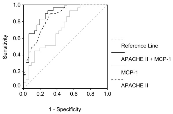 Receiver operating characteristic curves of Acute Physiology and Chronic Health (APACHE) II score, monocyte <t>chemoattractant</t> protein <t>(MCP)-1</t> and a composite variable (APACHE II + MCP-1) predicting mortality. Shown are areas under receiver operating characteristic curves (AUROCs) for APACHE II score, monocyte MCP-1 and a composite variable (APACHE II + MCP-1), created according to the final model from multivariable analysis (Table 4).