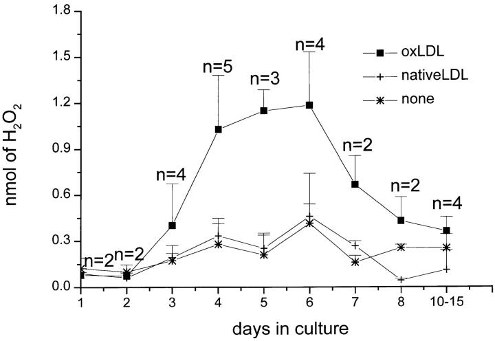 Effect of in vitro maturation of mononuclear phagocytes on H 2 O 2 secretion stimulated by substrate-bound oxLDL or native LDL. Macrophages, 0–15 d in culture, were plated and incubated for 2 h at 37°C in <t>96-well</t> flat-bottomed <t>microtiter</t> plates precoated with 5–10 μg of oxLDL or native LDL, and H 2 O 2 secretion was measured, all as described for Fig. 3 A . Data are the average ± SEM of two to five experiments done in triplicate.