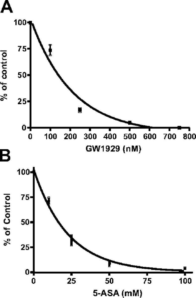 5-ASA binding assay for PPAR- γ . A competitive binding assay was performed with 40 nM [ 3 H]-rosiglitazone in the presence or absence of (A) PPAR-γ agonist GW1929 (0–800 nM, Sigma-Aldrich) used as positive control or (B) increasing concentrations of nonradioactive 5-ASA (0–100 mM). 5-ASA competed with rosiglitazone for binding to PPAR-γ. The specific binding obtained with [ 3 H]rosiglitazone alone was 100% of control. Results are expressed as the mean ± SEM in four different experiments.