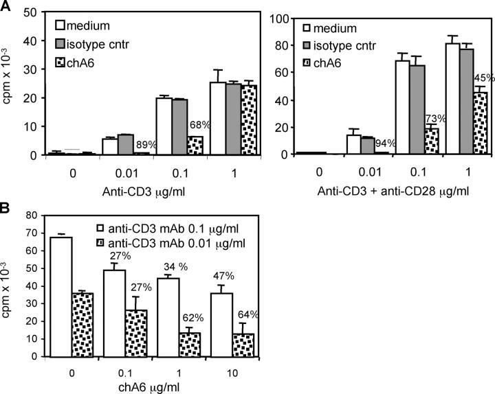 ChA6 mAb inhibits polyclonal proliferation of CD4 + T cells. (A) CD4 + T cells were stimulated with the indicated concentrations of coated anti-CD3 mAb in the presence or absence of chA6 or chimeric isotype control mAb (10 μg/ml) with or without soluble anti-CD28 mAb (1 μg/ml). Results from one representative donor out of four are shown. (B) Dose-dependent inhibition of proliferative polyclonal T cell response by chA6 mAb. CD4 + T cells were stimulated with 0.1 and 0.01 μg/ml of coated anti-CD3 mAb in the presence of the indicated concentrations of soluble chA6 mAb. Results from one representative donor out of three (0.1 μg/ml of anti-CD3 mAb) and out of two (0.01 μg/ml of anti-CD3 mAb) are shown. The percentages of inhibition of proliferation in the presence of chA6 mAb relative to control are indicated.