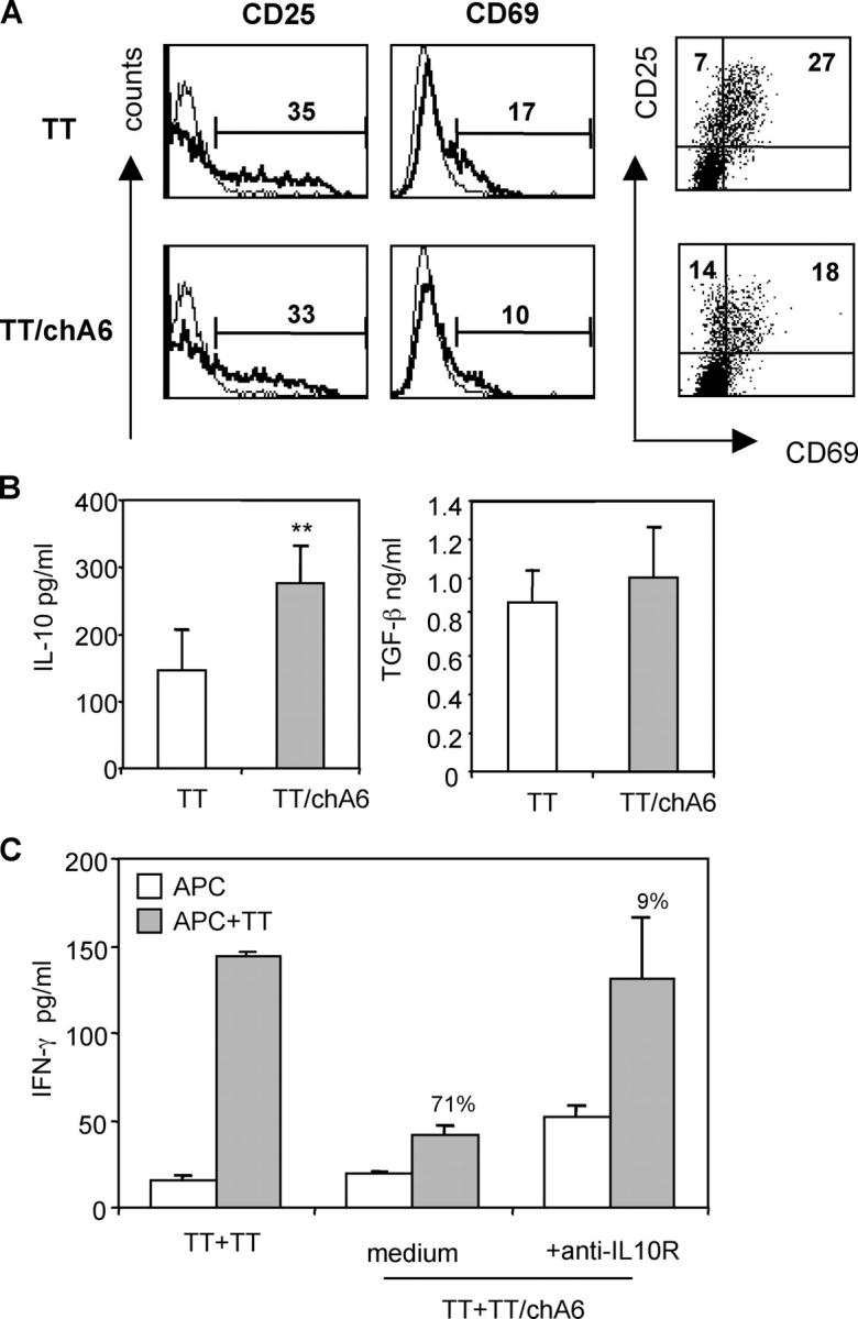 ChA6 mAb induced TT-specific CD4 + T reg 1 cells. (A) TT-specific cell lines were stained with the indicated surface molecules and analyzed by flow cytometry with gating on live CD4 + T cells. Thin lines represent staining with the appropriate control mAbs. Results from one representative donor out of 10 are shown. (B) TT and TT/chA6 cell lines were stimulated with TT-pulsed autologous irradiated monocytes in the absence of chA6 mAb. Supernatants were collected after 72 h, and levels of IL-10 and TGF-β were determined by ELISA. (C) TT cell lines were cocultured with TT/chA6 cell lines (1:1 ratio) and stimulated with TT-pulsed and nonpulsed autologous irradiated monocytes in the presence of 10 μg/ml of anti–IL-10R mAb. After 48 h culture, IFN-γ was quantified in culture supernatants by ELISA. Results from one representative donor out of two are shown. The percentage of inhibition of IFN-γ release in the presence of chA6 mAb relative to control is presented.