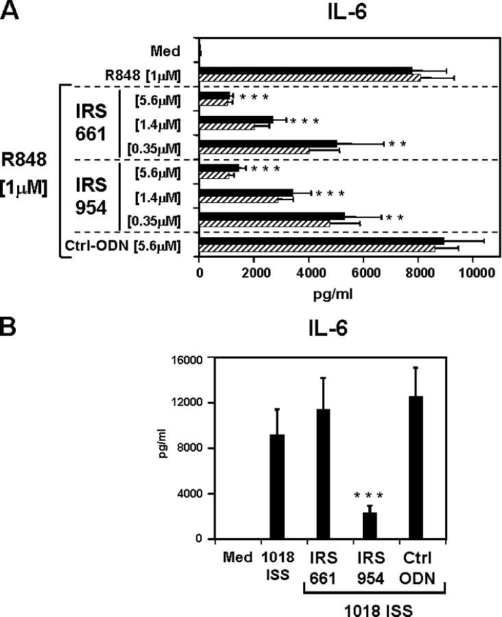 IRS specific for TLR7 act independently of TLR9. Splenocytes from C57BL/6 (closed bars) and TLR9-deficient (hatched bars) mice were stimulated for 48 h with R848 (A) or 1018 ISS (B) alone or in the presence of IRS 661 or IRS 954 at different concentrations. IL-6 production was measured by ELISA. Values represent means ± SEM of three independent experiments. **, P