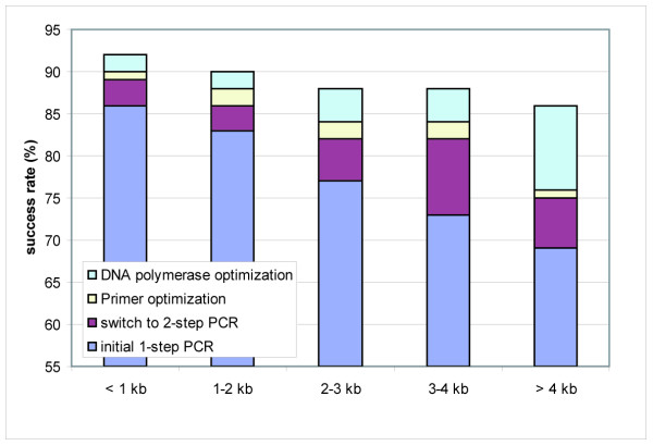 PCR-success with and without optimization of the reaction conditions . The impact of the optimizations steps on the success rates (in percentages) are shown in dependence on the ORF size. A PCR was defined successful when a DNA product of the expected size was observed in analytical agarose gel electrophoresis.