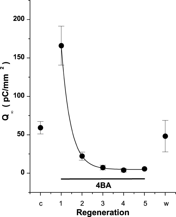 4BA inhibits dark adaptation in 11-cis-retinal–regenerated WT-HEK293S cells. Giant cells were regenerated with 50 μM 11-cis-retinal and cell surface area–normalized R 2 charge motion obtained for the first bleach cycle (Control, c). 4BA complexed to FAF-BSA was then perfused through the chamber and the amount of R 2 charge motion obtained in successive bleach cycles determined (1Æ5). Recovery time between bleach cycles was 10 min in all cases and flash stimulation was 500 nm. After the fifth bleach cycle, 4BA was washed out of the chamber and the recovery of R 2 charge determined (washout, w). Control and washout conditions were not statistically different. The decay of R 2 charge motion in 4BA (0.5 mM) was reliably fit with a single exponential model with a decay constant of 0.45 ± 0.01 cycles ( P