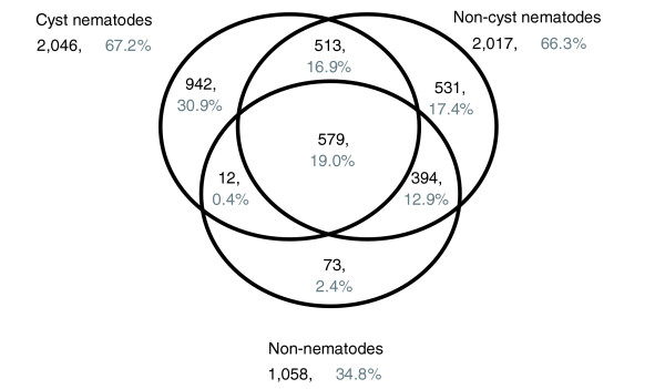 Venn diagram showing distribution of H. glycines BLAST hits by database. Forty-four percent of all 6,860 H. glycines <t>contigs</t> matched sequences in at least one of three databases at a threshold value of 1 e-20 : (a) All cyst nematodes without H. glycines . (b) All non-cyst nematodes. (c) All non-nematodes.