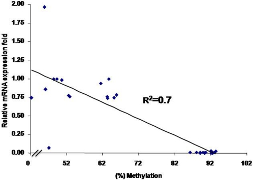Regression analysis of mRNA expression level of PPT-U3 region of ALVE and DNA methylation contents of ALVE region2.