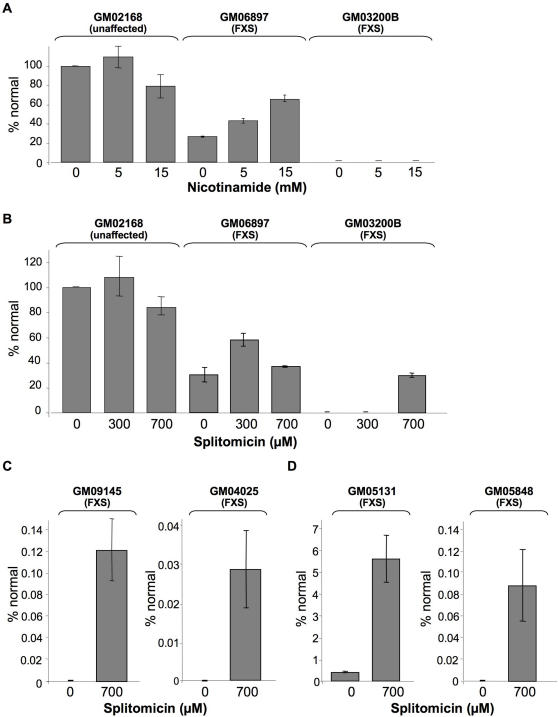 """The effect of nicotinamide and splitomicin on FMR1 gene expression in unaffected and FXS cell lines. (A). Lymphoblastoid cells from an unaffected individual (GM02168), individuals with FXS (GM06897 and GM03200B) treated with the indicated concentrations of nicotinamide. (B and C) Lymphoblastoid cells from an unaffected individual (GM02168), individuals with FXS (GM06897, GM03200B, GM09145 and GM04025) treated with the indicated concentrations of splitomicin. (D) FXS fibroblasts (GM05131 and GM05848) treated with 700 µM splitomicin. FMR1 mRNA levels were measured by real time PCR using Taqman primer-probe mixes. The FMR1 expression in patient cells was plotted as a percentage of the FMR1 mRNA produced from unaffected cells without any treatment. The decrease in FMR1 mRNA levels at higher nicotinamide and splitomicin concentrations seen in the normal cells (GM02168) was not significant by Students T-test. However, while the effect of 300 µM splitomicin on GM06897 was significant (p = 0.0016), some inhibition of FMR1 mRNA levels was seen at 700 µM such that FMR1 mRNA levels were not significantly different in untreated and splitomicin treated cells (p = 0.49). This inhibition was not seen with other cells and may reflect """"off-target"""" effects of splitomicin on other genes/proteins in these cells."""