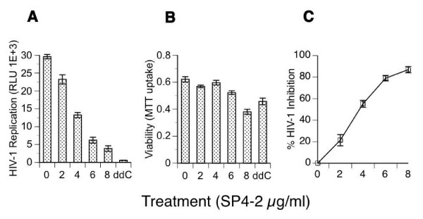 Inhibition of HIV-1 infection . 1G5 T cells were pretreated for 24 h with increasing concentrations of SP4-2, or with 10 -6 M ddC, or mock treated (0 μg SP4-2), as indicated. Then, cells were infected with HIV-1 (NL4-3) at multiplicity of infection (moi) of 0.01 for 1.5 h, washed 3 times, and returned to culture with the same concentration of each treatment, for the duration of the experiment. (A) On day 3 after infection, HIV-1 infection was quantified by luciferase gene marker expression from cell lysates that were normalized to the same number of viable cells, and expressed as relative light units (RLU) on the y-axis. (B) Viability for each cell culture treatment was quantified by MTT uptake. (C) Percent inhibition of HIV-1 was calculated from raw data in (A), utilizing the formula in the Methods, and plotted on the Y-axis as % HIV-1 Inhibition. Data are mean ± SD of three separate experiments.