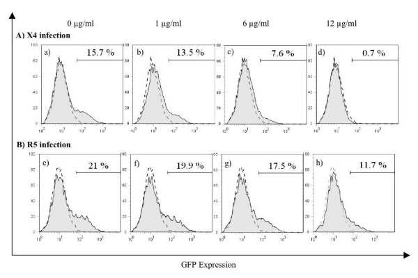Inhibition of X4 and R5-tropic HIV-1 . GHOST X4/R5 and GFP expressing cells were plate at 1 × 10 5 /well in 12-well plates and incubated at 37°C in CO 2 atmosphere with increasing concentrations of SP4-2, as indicated, then infected with either X4-tropic NL4-3 (panel A, a-d) or with R5-tropic 81A (panel B, e-h), at 0.3 moi, in replicates (n = 4). 48 h after infection cells were quantified by FACS, and % infected cells is shown on each panel. Uninfected and untreated control (mock) is superimposed over each graph in dotted line. Representative of 4 experiments.