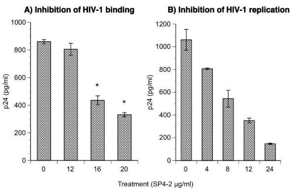 Inhibition of HIV-1 binding and replication . GHOST cells were plate at 1 × 10 5 /well in 12-well plates and incubated at 37°C in CO 2 atmosphere with increasing concentrations of SP4-2 for 1.5 hours prior to infection. Treatment was washed off 3 times with warm media and plates were transferred to 4°C for 2 h to cool. Then the cells were infected at 4°C with NL4-3 at 0.1 moi for 2 hours. (A) Unbound virus was removed by washing with cold PBS, and viral particles remaining bound to the cells were quantified by p24 ELISA. (B) In a parallel experiment, 4°C infected plates were returned to 37°C for 48 hours, and virus replication was quantified by p24 ELISA. Data are mean ± SD of 6 replicates.