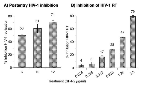 Inhibition of post entry HIV-1 replication . (A) SupT1 cells were infected for 1.5 hours in the absence of any treatment, with HIV-1 chimera NL4-3 Env - Luc + /VSV-G pseudotype, washed 3 times, and then treated with increasing concentrations of SP4-2, for 24 h. Intracellular luciferase gene marker expression was quantified from cell lysates that were normalized to the same number of viable cells by the MTT assay, and percent inhibition of HIV-1 replication was calculated from a control cell culture of infected but untreated cells, and plotted on the y-axis. (B) Standard cell free fluorescent RT assay was performed in the presence of 2 units recombinant HIV-1 RT/reaction with the indicated concentrations of SP4-2. Percent inhibition was calculated comparative to assay performed in absence of treatment, 100% RT activity. Data are mean ± SD of three separate experiments.