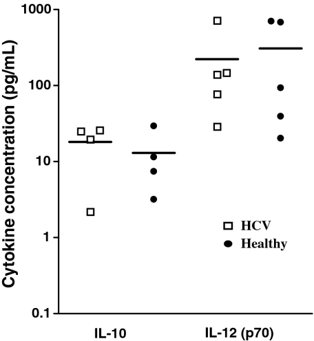 Cytokine production by maturing DCs derived from HCV infected and healthy individuals. Culture supernatants were sampled 36 h after the addition of dsRNA to immature DCs derived from HCV and healthy individuals. IL-10 and IL-12(p70) concentrations were measured by ELISA.