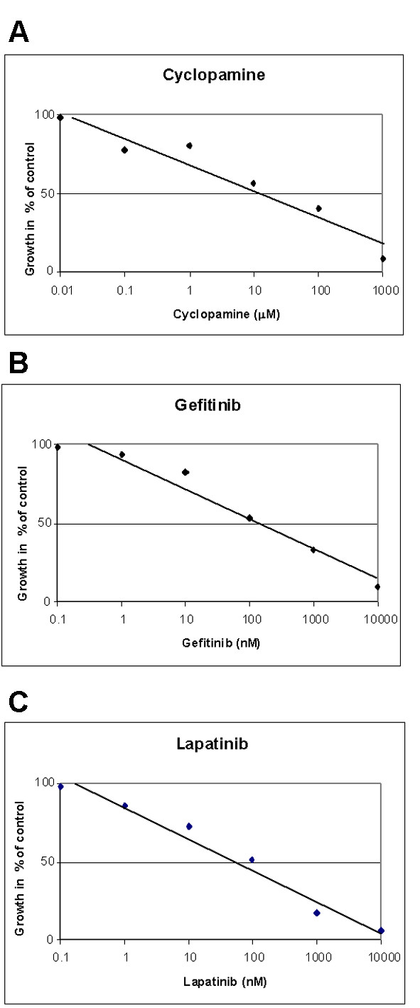 Effect of (A) cyclopamine, (B) gefitinib and (C) lapatinib on growth of androgen-independent prostate cancer cells.