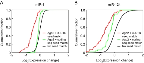 Comparison of expression changes of mRNAs containing seed matches in 3′-UTRs and coding sequences of miR-1 and miR-124 Ago2 IP targets. (A) Cumulative distribution of the change in mRNA levels following transfection with FLAG-Ago2 and miR-1 compared to FLAG-Ago2 alone. This analysis included Ago2 IP targets with 3′-UTR 7mer seed matches, but no coding sequence 6mer seed matches (21, red), Ago2 IP targets with coding sequence 7mer seed matches, but no 3′-UTR 6mer seed matches (10, green), and mRNAs that did not contain 3′-UTR or coding sequence 6mer seed matches (2893, black). Changes in mRNA levels of Ago2 IP targets with 3′-UTR 7mer seed matches were greater than those for Ago2 IP targets with coding sequence 7mer seed matches (P = 0.0004), which were in turn greater than those for mRNAs without any 6mer seed matches in the 3′-UTR or coding sequence (P = 0.006). (B) Same as in (A) except for mRNAs associated with FLAG-Ago2 upon transfection with miR-124. There were 81 Ago2 IP targets with 3′-UTR 7mer seed matches but no 6mer coding sequence seed matches (red), 43 Ago2 IP targets with coding sequence 7mer seed matches but no 6mer 3′-UTR seed matches (green), and 1877 mRNAs with no 6mer seed matches in their 3′-UTR or coding sequence. Changes in mRNA levels of Ago2 IP targets with 3′-UTR 7mer seed matches were greater than the changes for Ago2 IP targets with coding sequence 7mer seed matches (P = 0.0005), which in turn were greater than the changes for mRNAs without any 6mer seed matches in the 3′-UTR or coding sequence (P