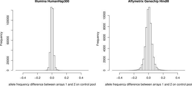 Affymetrix Genechip HindIII versus Illumina HumanHap300 array-specific error plots. The plots show the difference in allele frequency estimates for a pair of arrays for each type on the control pool (actual difference in frequency for each pool = 0). Affymetrix results are from a pair of 50K Genechip HindIII arrays and the Illumina results are from a pair of 300K HumanHap300 arrays. These results are for a single pair of arrays; in practice the array-specific error will be reduced through the use of multiple arrays.