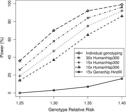 Power curves for individual genotyping and pooling. Power is for 2000 cases, 2000 controls. '30x HumanHap300' assumes 6 Illumina HumanHap300 arrays per N =400 pool. '15x HumanHap300' assumes 3 Illumina HumanHap300 arrays per N =400 pool. '10x HumanHap300' assumes 2 Illumina HumanHap300 arrays per N =400 pool. '15x Genechip HindIII' assumes 3 Affymetrix Genechip HindIII arrays per N =400 pool. PSD is taken to be 0.009 for Illumina HumanHap arrays, 0.024 for Affymetrix Genechip HindIII arrays. Assumptions for power calculation are a multiplicative disease model, marker allele frequency and disease allele frequency both =0.4, complete linkage disequilibrium between marker and disease alleles, alpha = 0.0000001 (i.e. 500 000 tests), disease prevalence 0.01.
