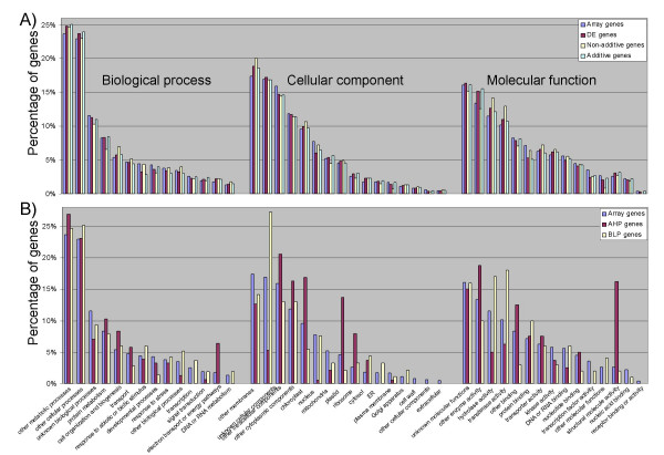 Distribution of DE, <t>AHP</t> and <t>BLP</t> genes among gene ontologies . (A) The distributions of GO terms assigned for the entire Affymetrix microarray, the differentially expressed genes, and the subsets of additive and non-additive differentially expressed genes are compared. (B) The distributions of GO terms assigned for the entire Affymetrix microarray, the AHP subset and the BLP subset are compared. In both (A) and (B), the GO terms are ordered on the graph from highest frequency on the microarray (left) to lowest frequency on the microarray (right) within the Biological process, Cellular component, and Molecular function categories, respectively.