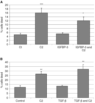 The effects of IGFBP-3 and TGF-β on ceramide-induced death of the MCF-10A cells. Graphs ( A + B ) represent the per cent of dead cells. MCF-10A cells were ( A ) pre-incubated with IGFBP-3 (100 ng ml −1 ) for 24 h followed by a co-incubation with an apoptotic dose of C2 for a further 24 h (where ***C2 > CT; P