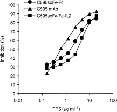 Binding-inhibition assay. Microtitre plates coated with the peptide antigen TR5 (2.5 μ g ml −1 ) were incubated with dilutions of C595scFv-Fc (•), C595scFv-Fc-IL2 (▪), and C595 mAb (▴), respectively, that result in half-maximal binding. The binding to immobilized TR5 antigen was specifically competed by addition of increasing amounts of soluble TR5 antigen. Bound fusion proteins were detected by the biotin-labelled anti-human IgG antibody; bound C595 mAb was detected by the biotinylated anti-mouse IgG antibody. The percentage of inhibition was determined as described in 'Material and Methods'.
